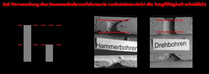 Bei Verwendung des Hammerbohrverfahrens in Lochsteinen sinkt die Tragfähigkeit erheblich!