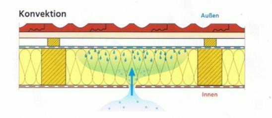 Komvektion Dampfbremse Würth